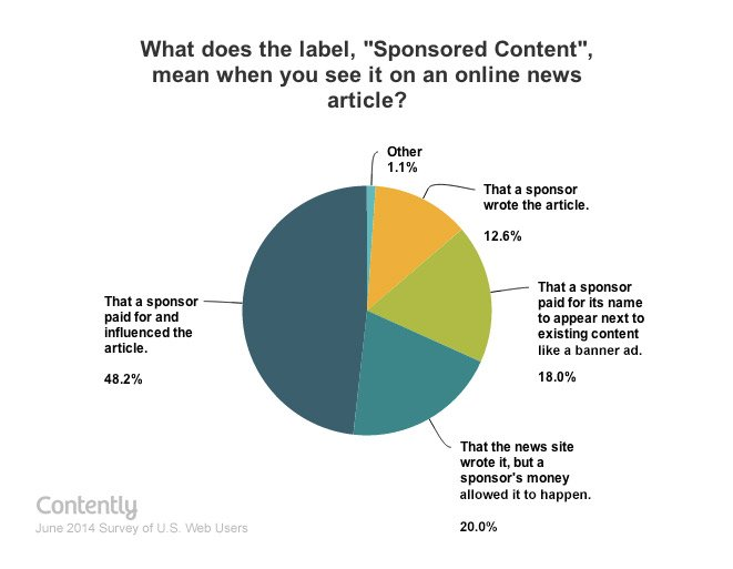 meaning-of-sponsored-content