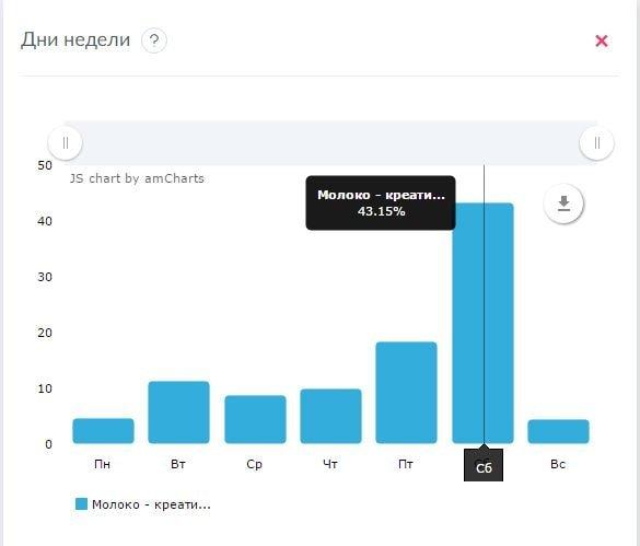 Продвижение facebook, smm, интернет-маркетинг, социальные сети, соцсети