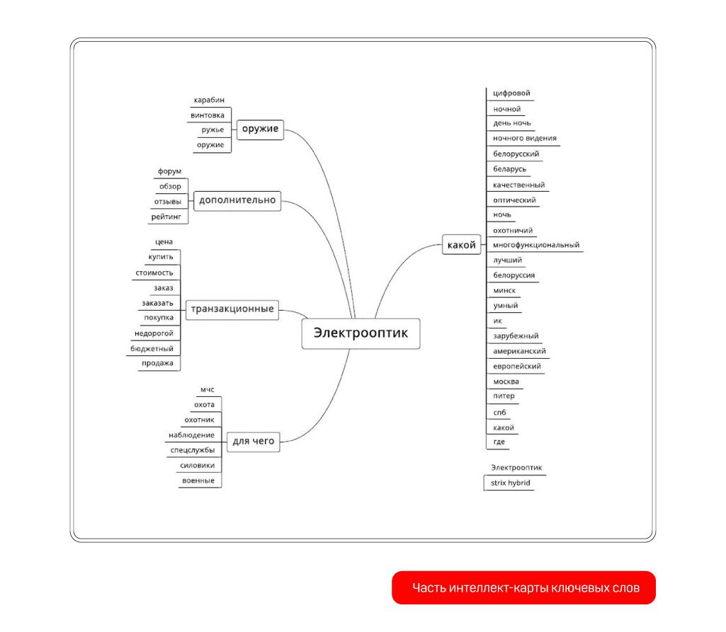 mind-map ключевых слов