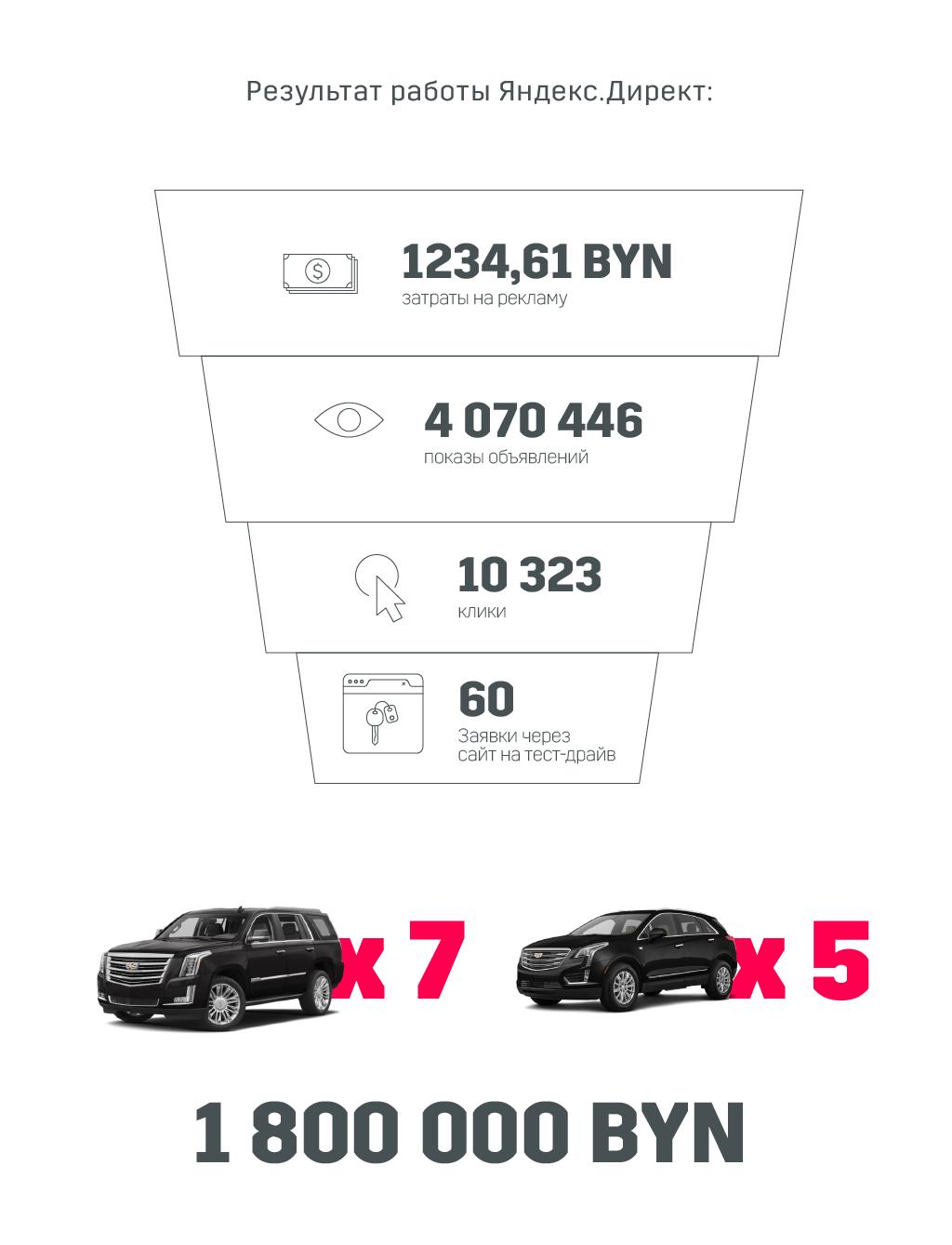 результат рекламы Cadillac в Яндекс