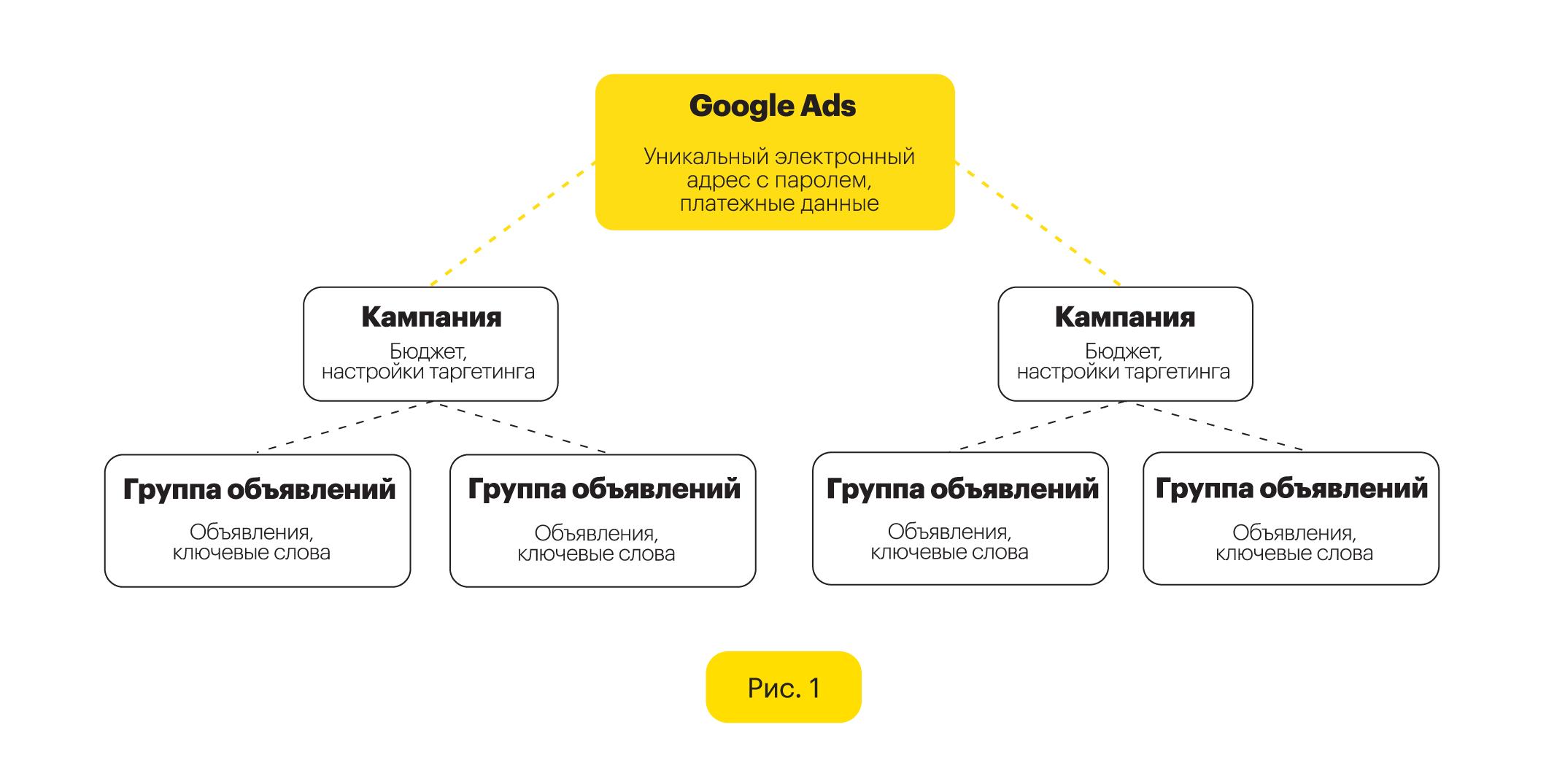 Структура аккаунта Google Ads